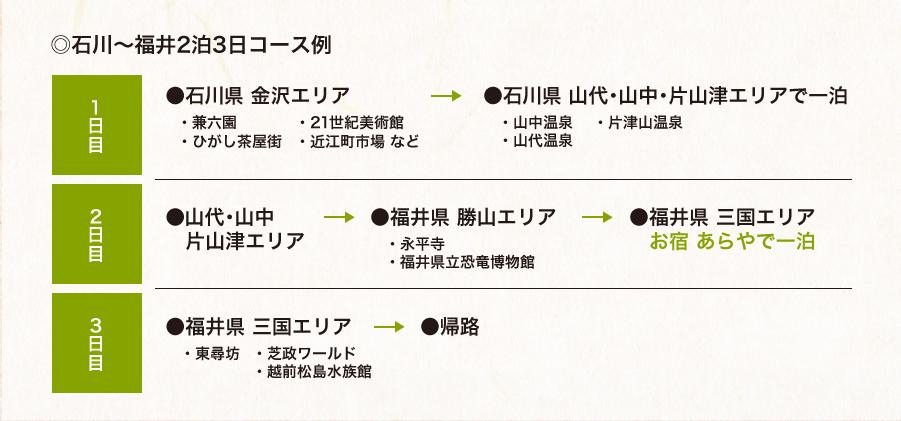 金沢と越前・三国の旅